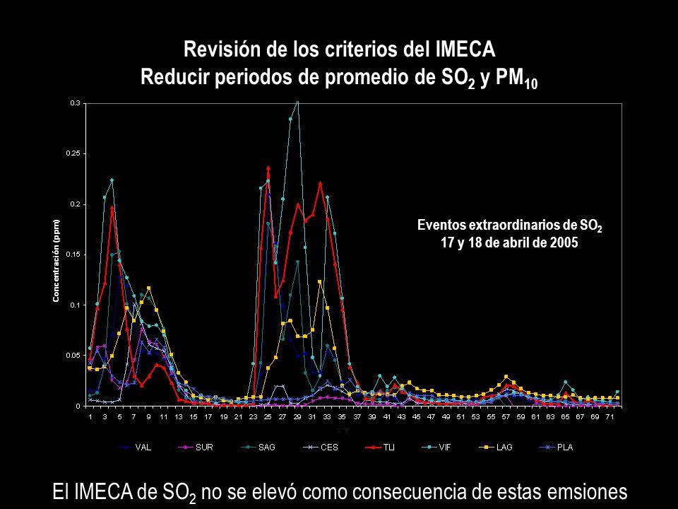 Eventos extraordinarios de SO 2 17 y 18 de abril de 2005 Revisión de los criterios del IMECA Reducir periodos de promedio de SO 2 y PM 10 El IMECA de