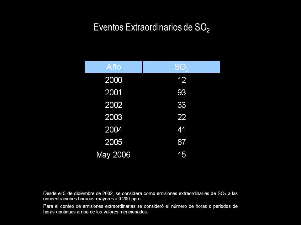 Desde el 5 de diciembre de 2002, se considera como emisiones extraordinarias de SO 2 a las concentraciones horarias mayores a 0.200 ppm. Para el conte