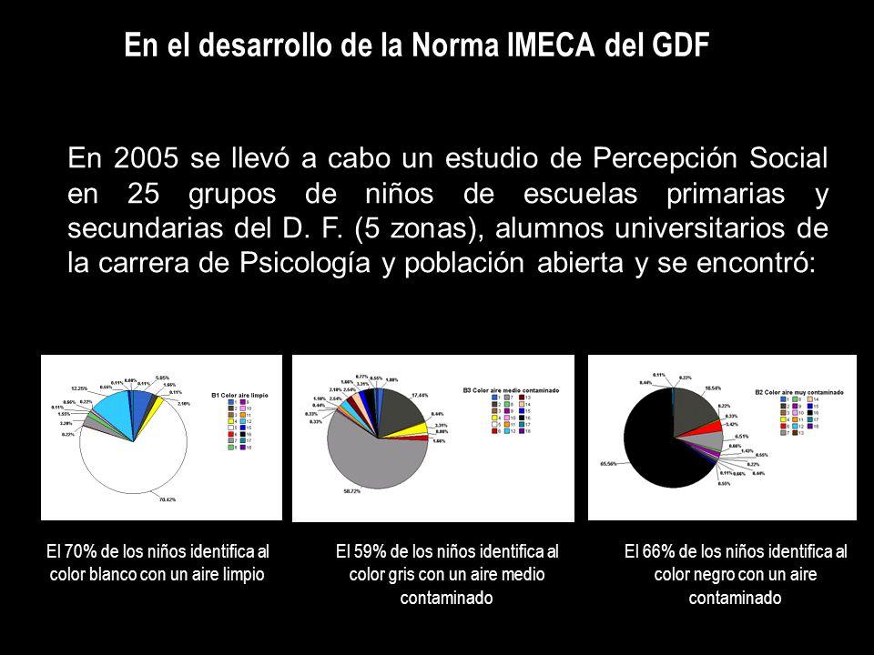 En el desarrollo de la Norma IMECA del GDF En 2005 se llevó a cabo un estudio de Percepción Social en 25 grupos de niños de escuelas primarias y secun