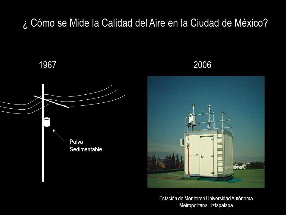 ¿ Cómo se Mide la Calidad del Aire en la Ciudad de México? 19672006 Polvo Sedimentable Estación de Monitoreo Universidad Autónoma Metropolitana - Izta
