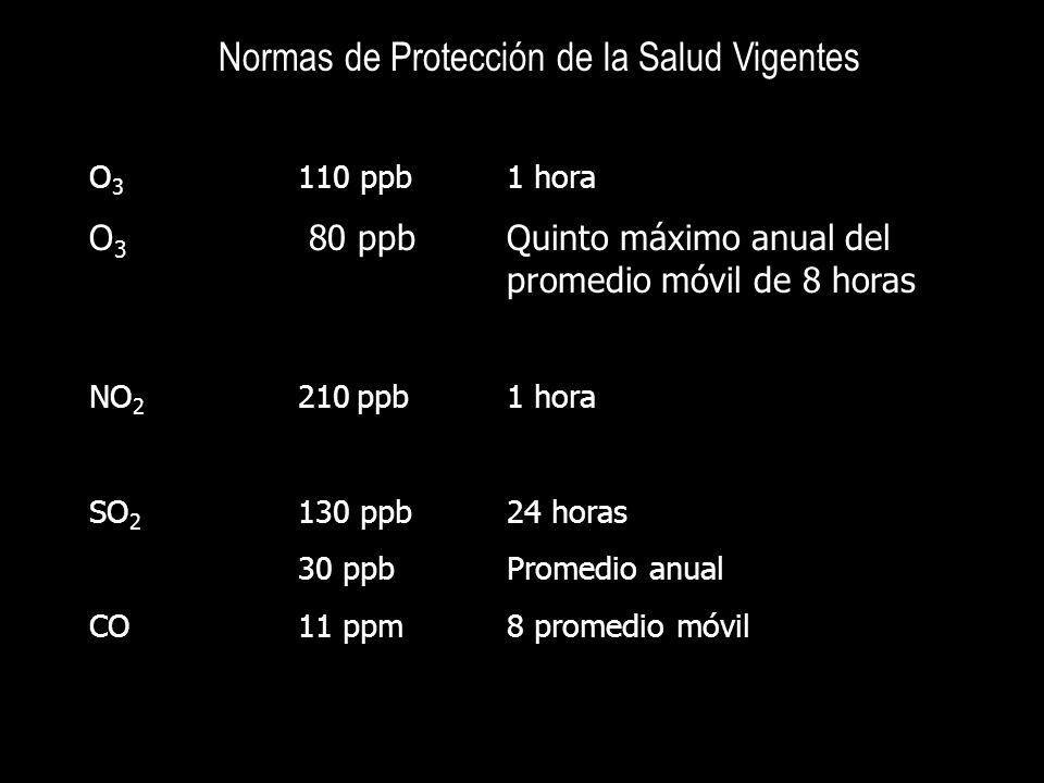 Normas de Protección de la Salud Vigentes (Cont.) PST 210 g/m 3 24 horas PM 10 120 g/m 3 24 horas 50 g/m 3 Promedio anual PM 2.5 65 g/m 3 24 horas 15 g/m 3 Promedio annual Pb 1.5 g/m 3 Promedio trimestral