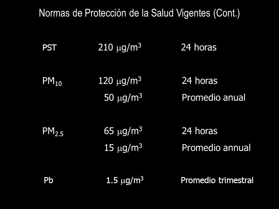 Normas de Protección de la Salud Vigentes (Cont.) PST 210 g/m 3 24 horas PM 10 120 g/m 3 24 horas 50 g/m 3 Promedio anual PM 2.5 65 g/m 3 24 horas 15