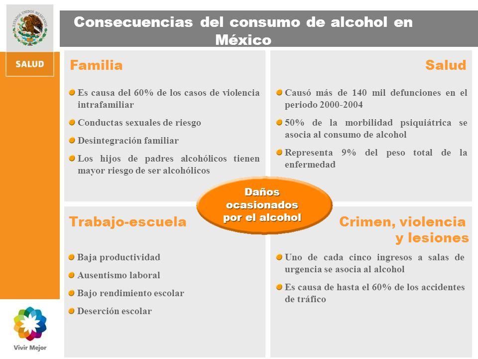 Consecuencias del consumo de alcohol en México Es causa del 60% de los casos de violencia intrafamiliar Conductas sexuales de riesgo Desintegración fa