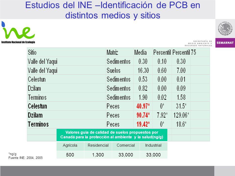 Estudios del INE –Identificación de PCB en distintos medios y sitios *ng/g Fuente INE: 2004, 2005 Valores guía de calidad de suelos propuestos por Can