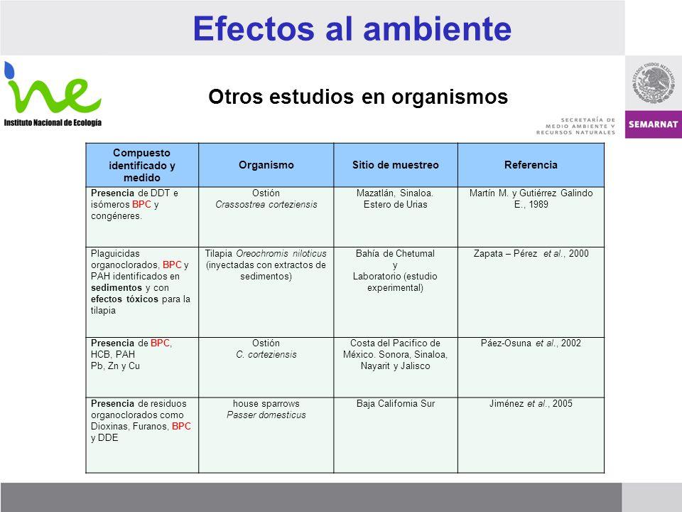 Otros estudios en organismos Compuesto identificado y medido OrganismoSitio de muestreoReferencia Presencia de DDT e isómeros BPC y congéneres. Ostión