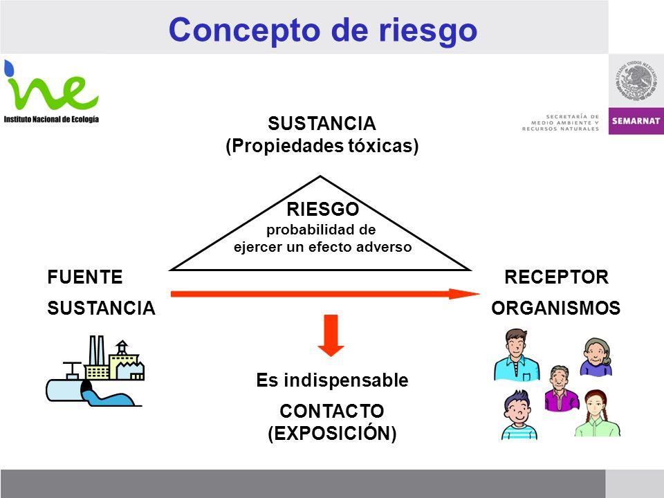 Concepto de riesgo SUSTANCIAORGANISMOS RIESGO probabilidad de ejercer un efecto adverso Es indispensable CONTACTO (EXPOSICIÓN) FUENTERECEPTOR SUSTANCI