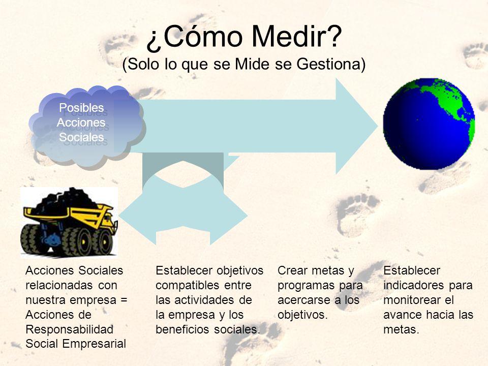 ¿Cómo Medir? (Solo lo que se Mide se Gestiona) Posibles Acciones Sociales Acciones Sociales relacionadas con nuestra empresa = Acciones de Responsabil