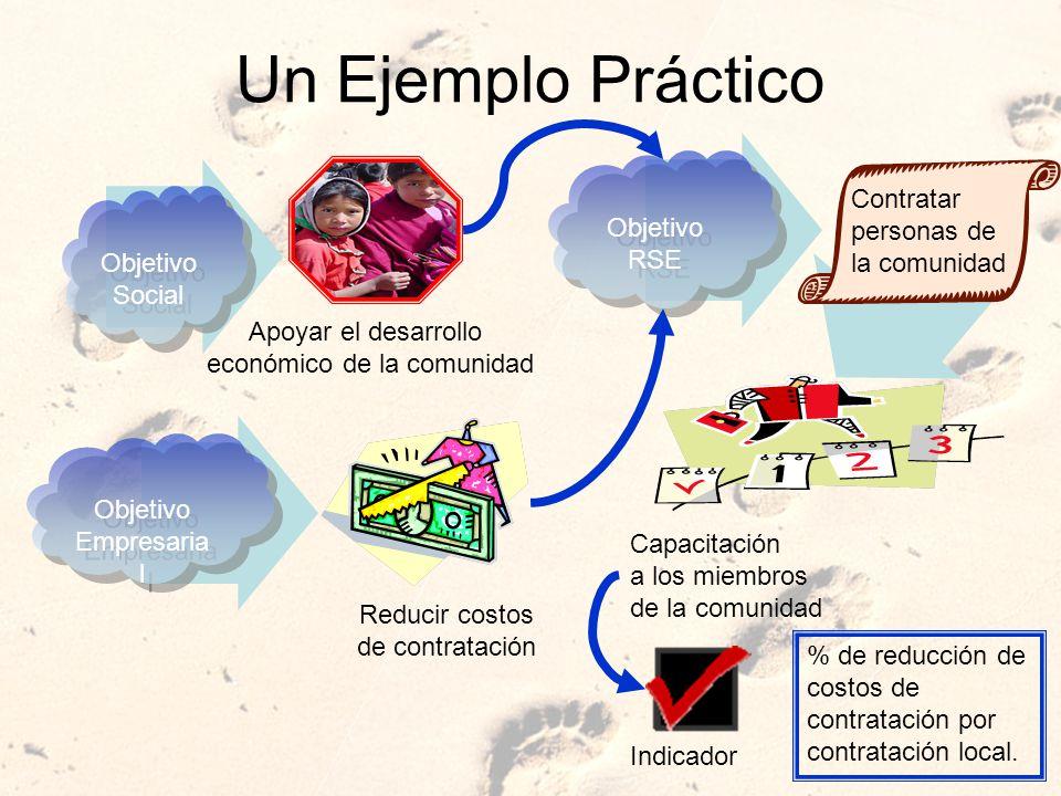 Un Ejemplo Práctico Objetivo Social Objetivo Social Objetivo Empresaria l Objetivo Empresaria l Apoyar el desarrollo económico de la comunidad Reducir