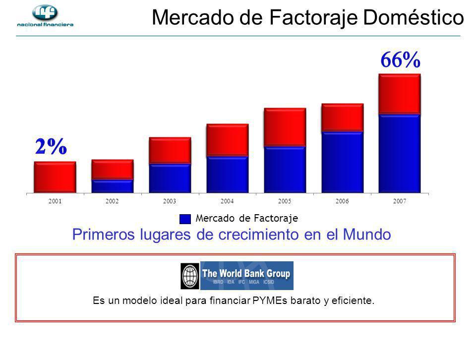 Mercado de Factoraje Doméstico Primeros lugares de crecimiento en el Mundo Es un modelo ideal para financiar PYMEs barato y eficiente.
