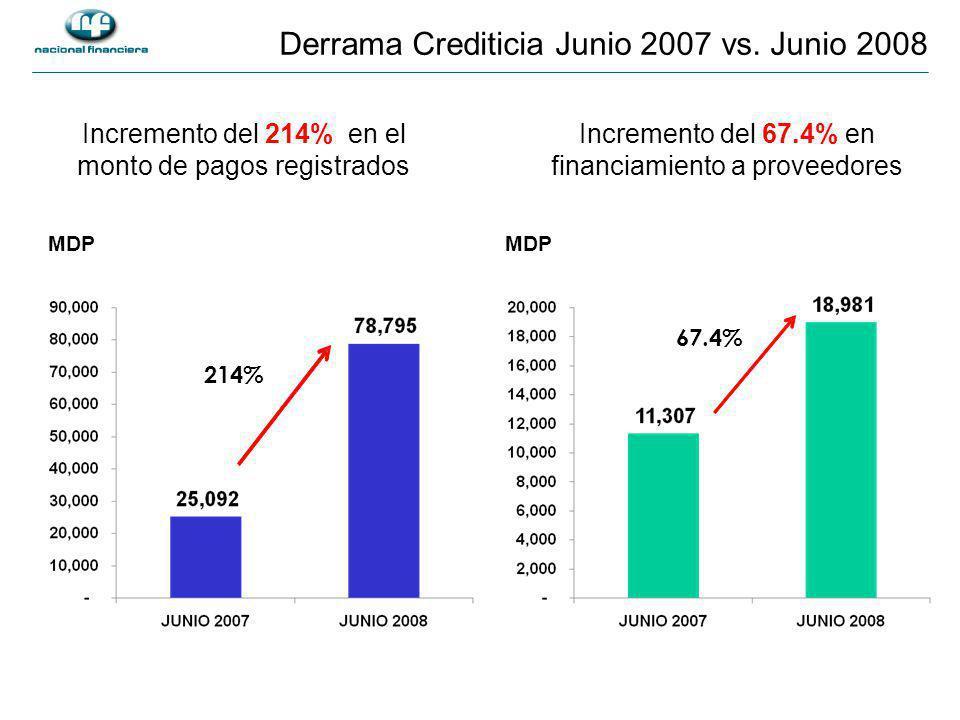 Incremento del 67.4% en financiamiento a proveedores MDP Incremento del 214% en el monto de pagos registrados MDP 214% 67.4% Derrama Crediticia Junio 2007 vs.