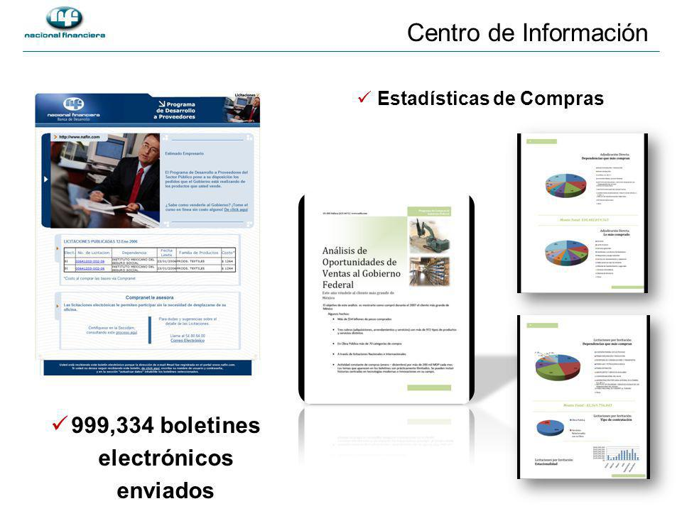 Centro de Información Estadísticas de Compras 999,334 boletines electrónicos enviados