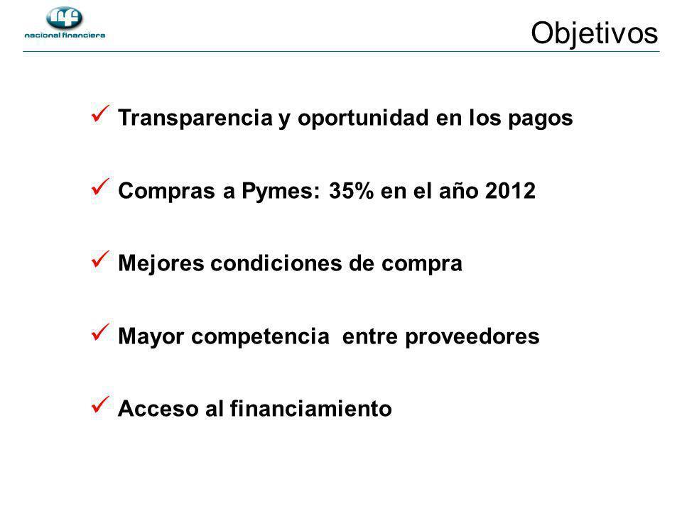 Transparencia y oportunidad en los pagos Compras a Pymes: 35% en el año 2012 Mejores condiciones de compra Mayor competencia entre proveedores Acceso al financiamiento Objetivos