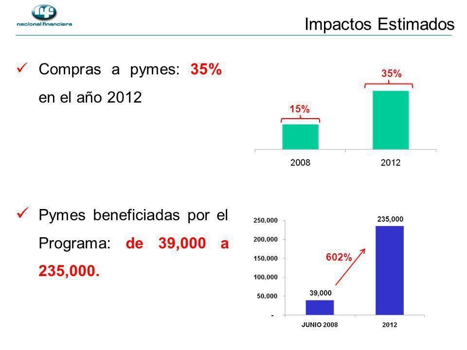 Impactos Estimados Compras a pymes: 35% en el año 2012 35% 15% Pymes beneficiadas por el Programa: de 39,000 a 235,000.