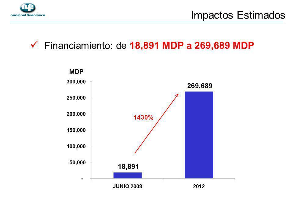 Impactos Estimados Financiamiento: de 18,891 MDP a 269,689 MDP MDP 1430%