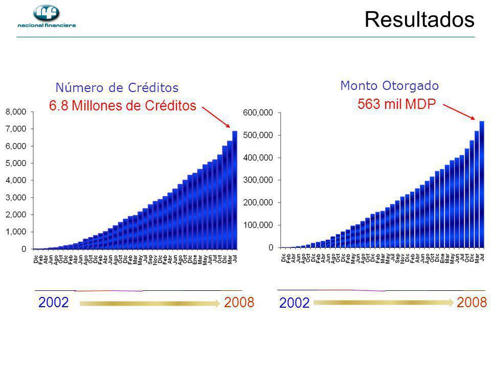 Número de Créditos 6.8 Millones de Créditos 2002 Monto Otorgado 563 mil MDP 2008 2002 2008 Resultados