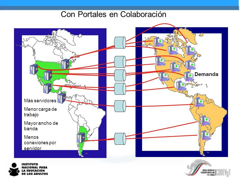 Con Portales en Colaboración Más servidores Menor carga de trabajo Mayor ancho de banda Menos conexiones por servidor Demanda