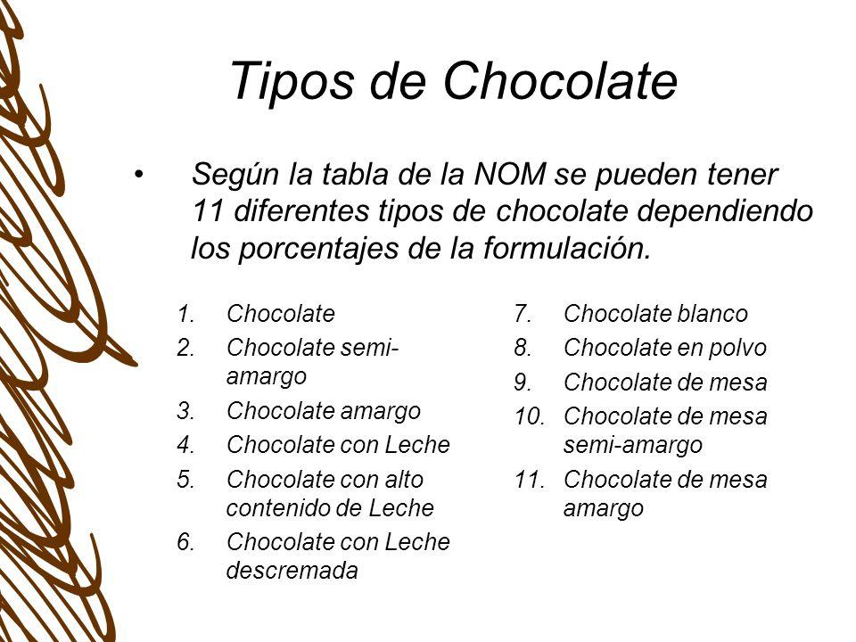 Tipos de Chocolate En todos los casos las grasas vegetales distintas a la manteca de cacao, NO debe de rebasar el 5% para poder ocupar las denominaciones antes mencionadas.