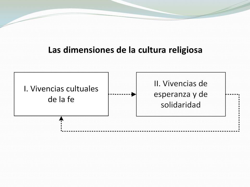 Las dimensiones de la cultura religiosa