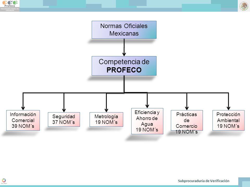 Normas Oficiales Mexicanas Información Comercial 39 NOM´s Competencia de PROFECO Seguridad 37 NOM´s Metrología 19 NOM´s Eficiencia y Ahorro de Agua 19 NOM´s Prácticas de Comercio 19 NOM´s Protección Ambiental 19 NOM´s