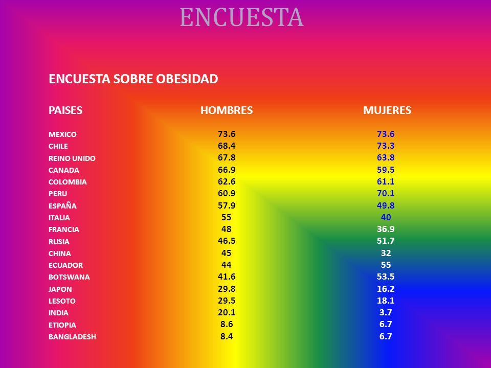 ENCUESTA ENCUESTA SOBRE OBESIDAD PAISESHOMBRESMUJERES MEXICO 73.6 CHILE 68.473.3 REINO UNIDO 67.863.8 CANADA 66.959.5 COLOMBIA 62.661.1 PERU 60.970.1