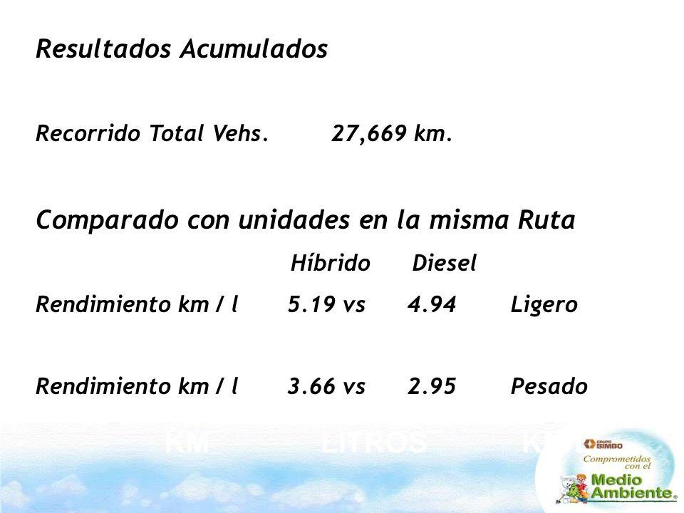 Resultados Acumulados Recorrido Total Vehs. 27,669 km.