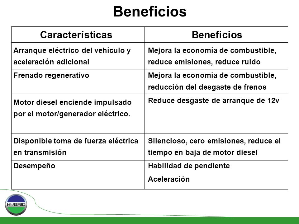 Beneficios Características Arranque eléctrico del vehículo y aceleración adicional Frenado regenerativo Motor diesel enciende impulsado por el motor/generador eléctrico.