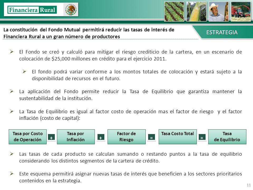 La constitución del Fondo Mutual permitirá reducir las tasas de interés de Financiera Rural a un gran número de productores El Fondo se creó y calculó