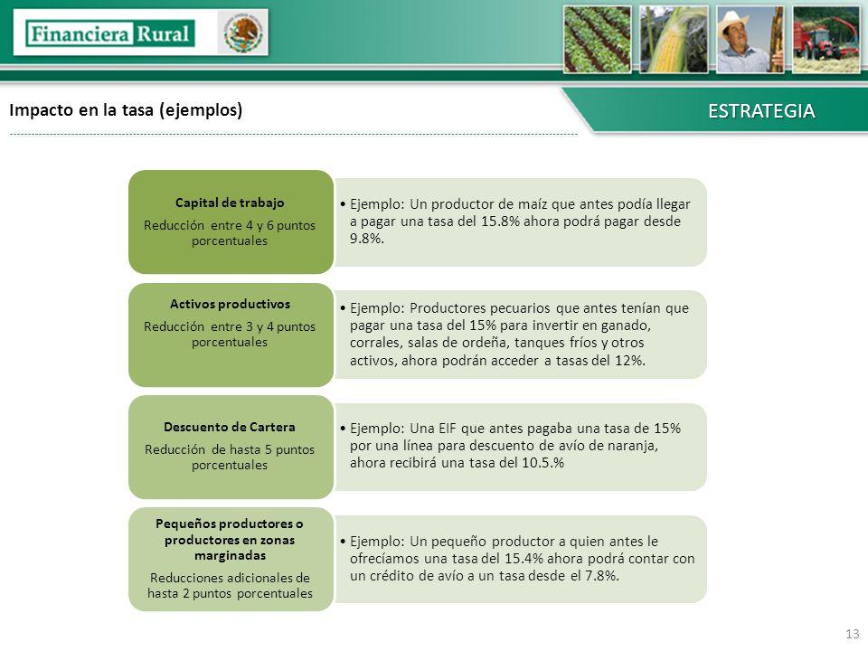 Impacto en la tasa (ejemplos)ESTRATEGIA 13 Ejemplo: Un productor de maíz que antes podía llegar a pagar una tasa del 15.8% ahora podrá pagar desde 9.8