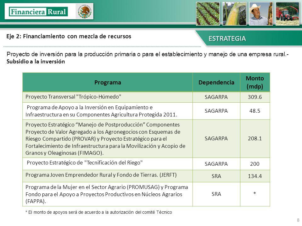 Eje 3: Mitigantes de riesgo ESTRATEGIA 9 Mitigantes de riesgo Garantías líquidas Agricultura por contrato Cobertura de precios Esquemas de retención Medio alterno de pago Ingreso objetivo Integración económica de cadenas productivas