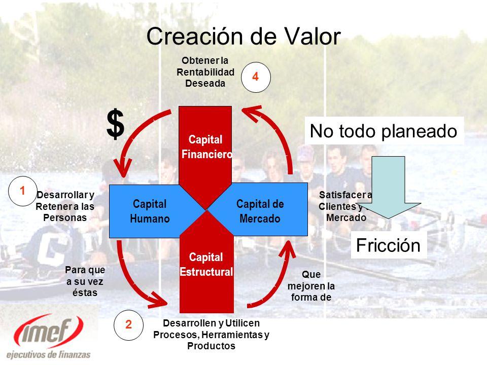Relaciones Interpersonales Cultura Capacidades Comunicación Coordinación Colaboración Capital Humano Capital de Mercado Empatía + Fricción Lo único que cambia Todo