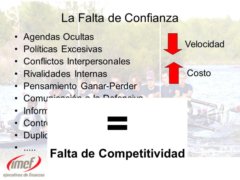 La Economía de la Confianza VelocidadCostoConfianza =+ VelocidadCostoConfianza =+ X ConfianzaEstrategia X Ejecución = Resultados