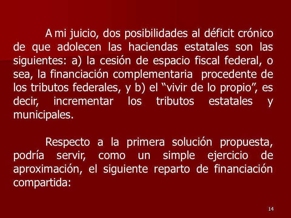 14 A mi juicio, dos posibilidades al déficit crónico de que adolecen las haciendas estatales son las siguientes: a) la cesión de espacio fiscal federa