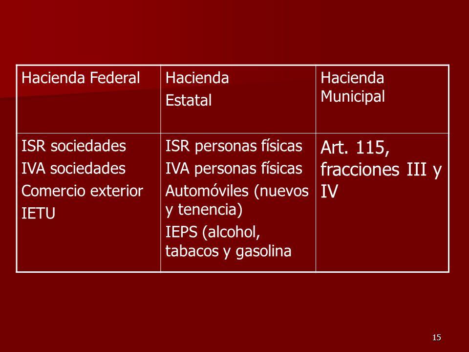 15 Hacienda FederalHacienda Estatal Hacienda Municipal ISR sociedades IVA sociedades Comercio exterior IETU ISR personas físicas IVA personas físicas