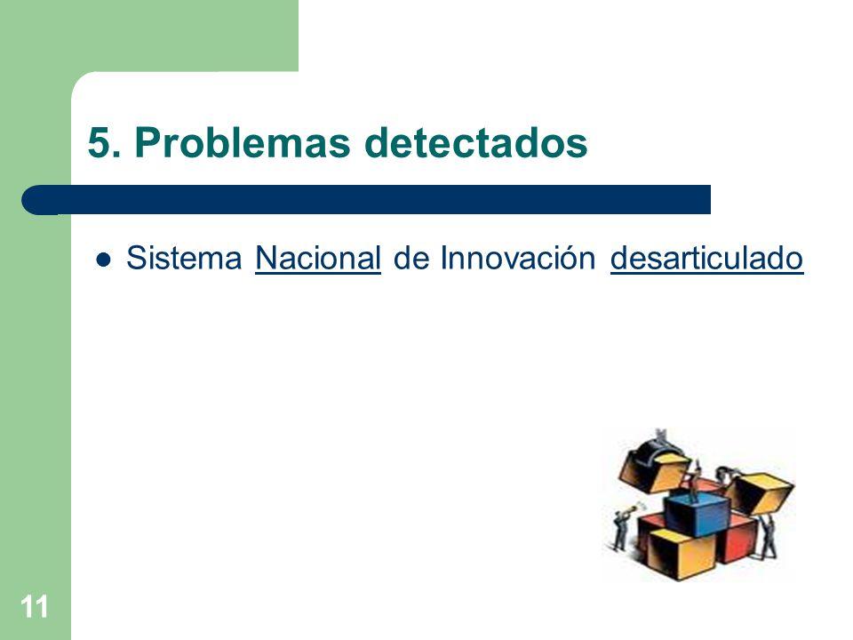 11 5. Problemas detectados Sistema Nacional de Innovación desarticulado