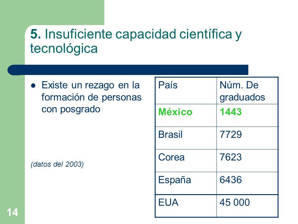 14 5. Insuficiente capacidad científica y tecnológica Existe un rezago en la formación de personas con posgrado (datos del 2003) PaísNúm. De graduados