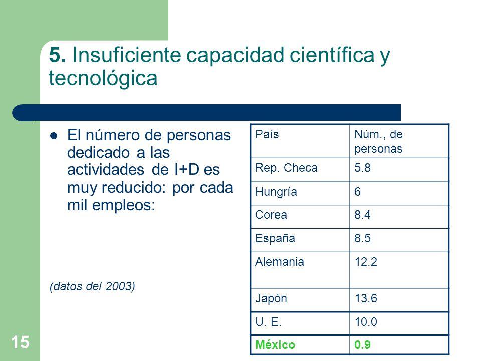 15 5. Insuficiente capacidad científica y tecnológica El número de personas dedicado a las actividades de I+D es muy reducido: por cada mil empleos: (