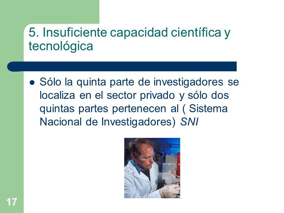 17 5. Insuficiente capacidad científica y tecnológica Sólo la quinta parte de investigadores se localiza en el sector privado y sólo dos quintas parte