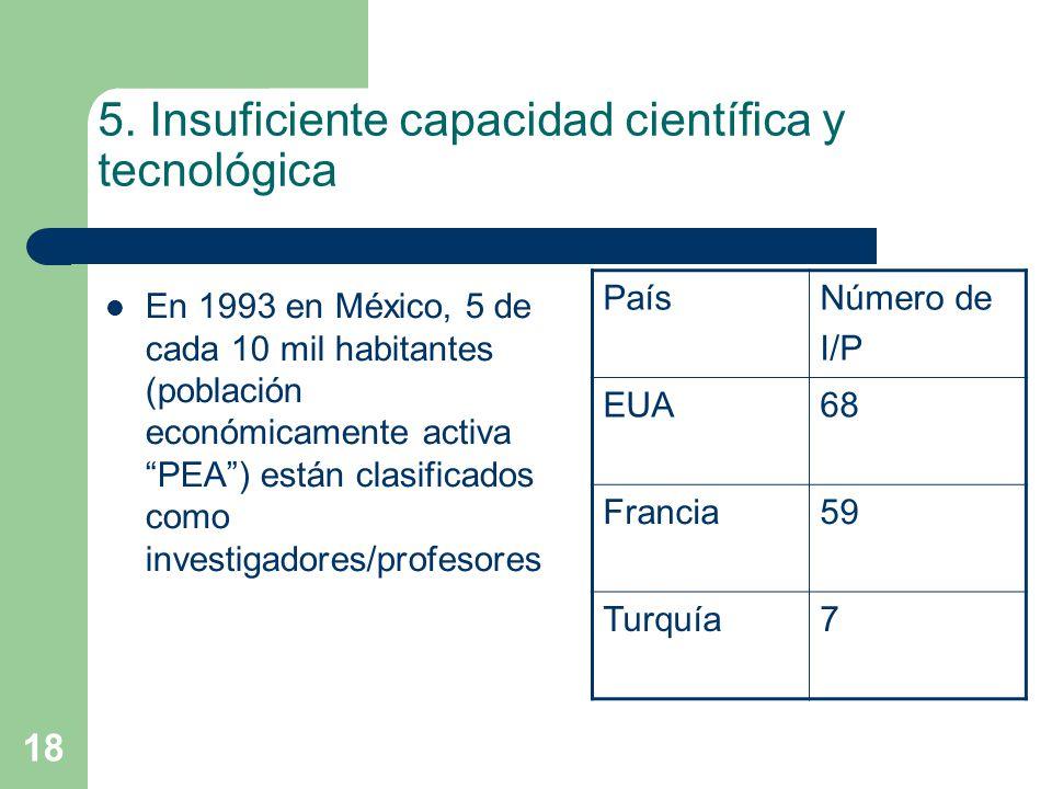 18 5. Insuficiente capacidad científica y tecnológica En 1993 en México, 5 de cada 10 mil habitantes (población económicamente activa PEA) están clasi