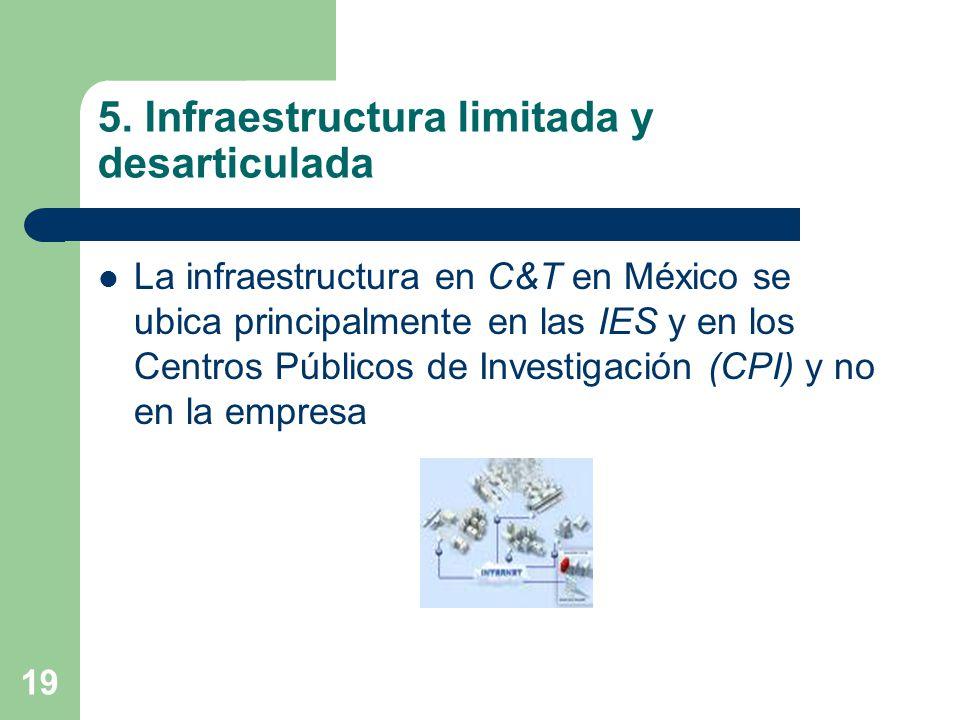 19 5. Infraestructura limitada y desarticulada La infraestructura en C&T en México se ubica principalmente en las IES y en los Centros Públicos de Inv