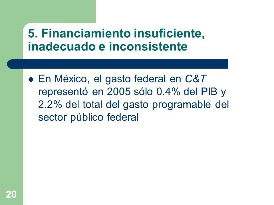 20 5. Financiamiento insuficiente, inadecuado e inconsistente En México, el gasto federal en C&T representó en 2005 sólo 0.4% del PIB y 2.2% del total
