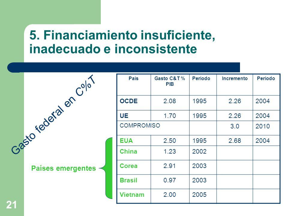 21 5. Financiamiento insuficiente, inadecuado e inconsistente Gasto fede r al en C%T PaísGasto C&T % PIB PeríodoIncrementoPeríodo OCDE2.0819952.262004