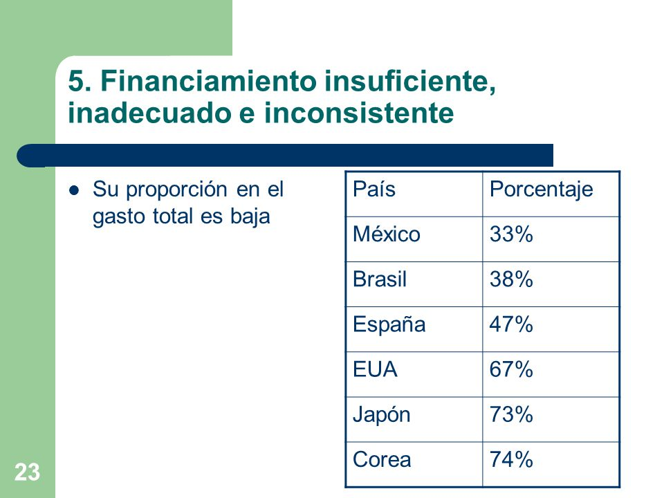 23 5. Financiamiento insuficiente, inadecuado e inconsistente Su proporción en el gasto total es baja PaísPorcentaje México33% Brasil38% España47% EUA