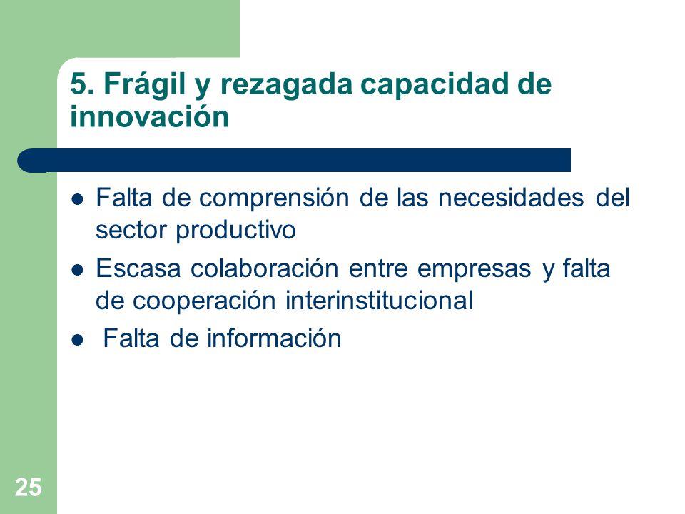 25 5. Frágil y rezagada capacidad de innovación Falta de comprensión de las necesidades del sector productivo Escasa colaboración entre empresas y fal