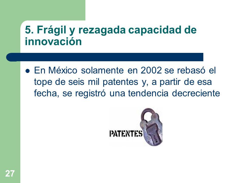 27 5. Frágil y rezagada capacidad de innovación En México solamente en 2002 se rebasó el tope de seis mil patentes y, a partir de esa fecha, se regist