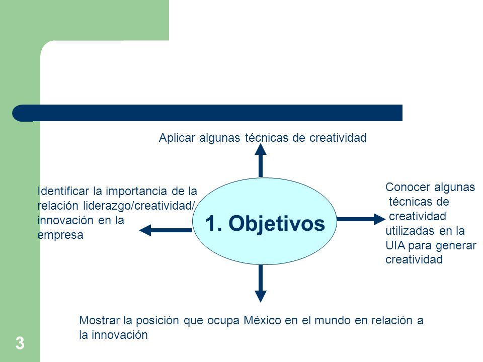 3 1. Objetivos Mostrar la posición que ocupa México en el mundo en relación a la innovación Conocer algunas técnicas de creatividad utilizadas en la U