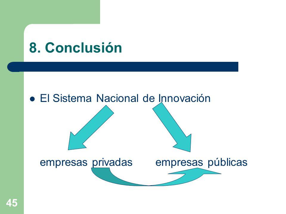 45 8. Conclusión El Sistema Nacional de Innovación empresas privadas empresas públicas