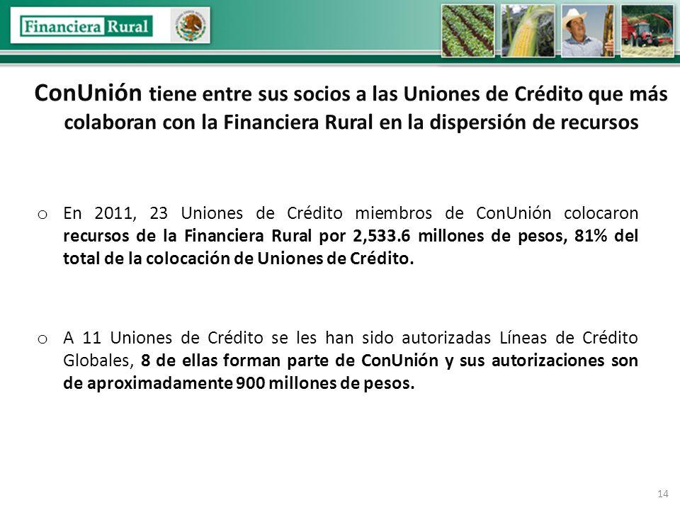 14 ConUnión tiene entre sus socios a las Uniones de Crédito que más colaboran con la Financiera Rural en la dispersión de recursos o En 2011, 23 Uniones de Crédito miembros de ConUnión colocaron recursos de la Financiera Rural por 2,533.6 millones de pesos, 81% del total de la colocación de Uniones de Crédito.