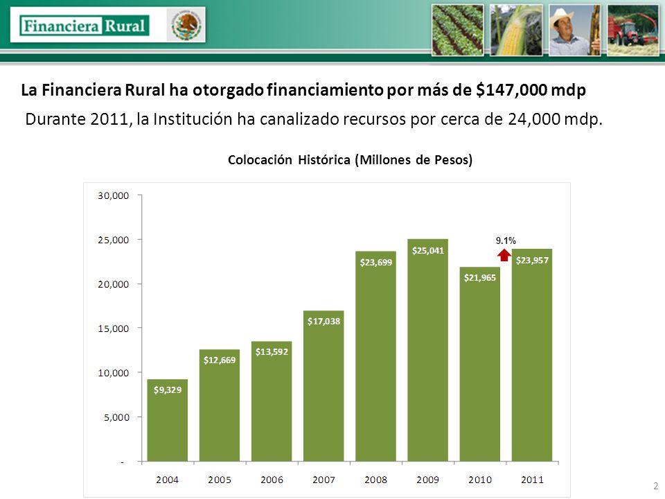 Durante 2011, la Institución ha canalizado recursos por cerca de 24,000 mdp.