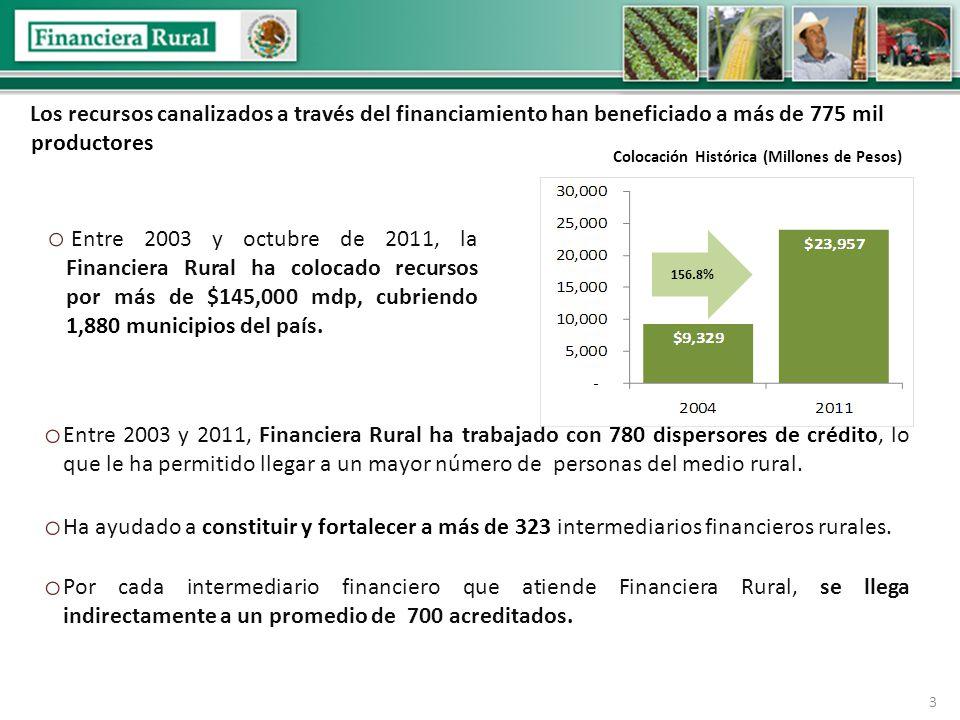 Los recursos canalizados a través del financiamiento han beneficiado a más de 775 mil productores o Entre 2003 y octubre de 2011, la Financiera Rural ha colocado recursos por más de $145,000 mdp, cubriendo 1,880 municipios del país.