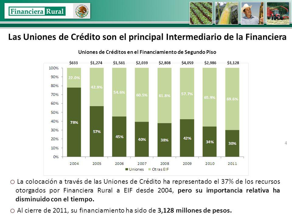 4 Las Uniones de Crédito son el principal Intermediario de la Financiera Uniones de Créditos en el Financiamiento de Segundo Piso o La colocación a través de las Uniones de Crédito ha representado el 37% de los recursos otorgados por Financiera Rural a EIF desde 2004, pero su importancia relativa ha disminuido con el tiempo.